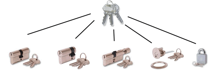 Bridgend Locksmith Keyed Alike Locks